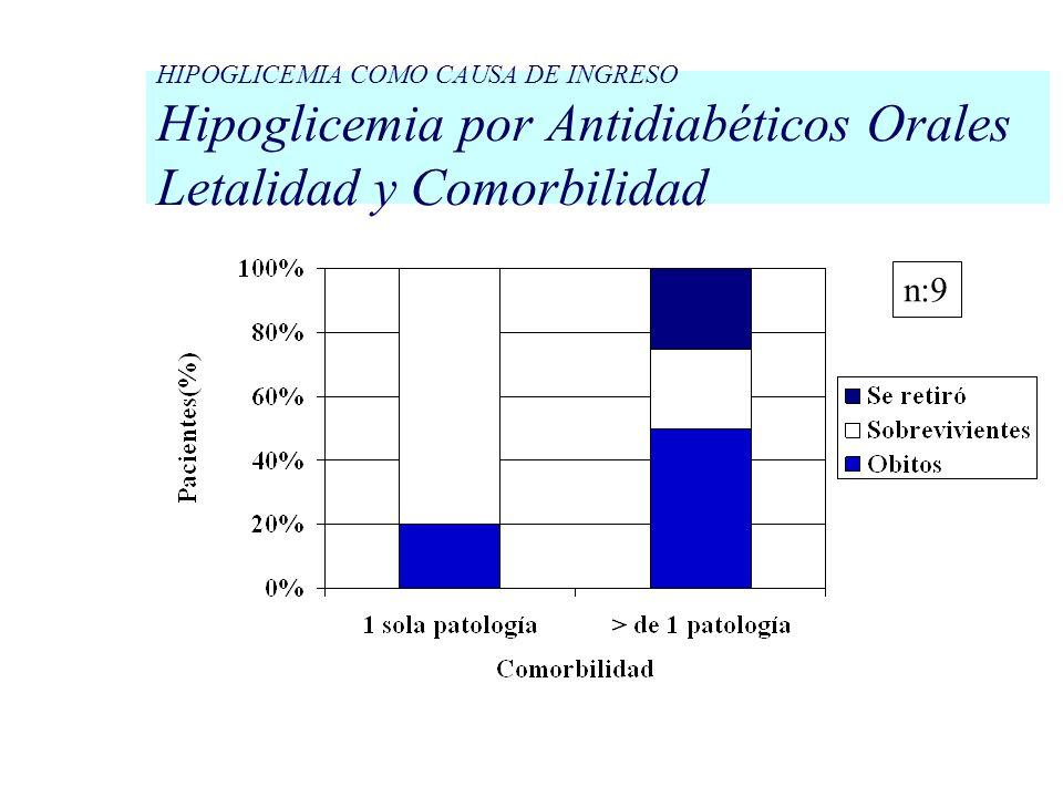 HIPOGLICEMIA COMO CAUSA DE INGRESO Hipoglicemia por Antidiabéticos Orales Letalidad y Comorbilidad n:9