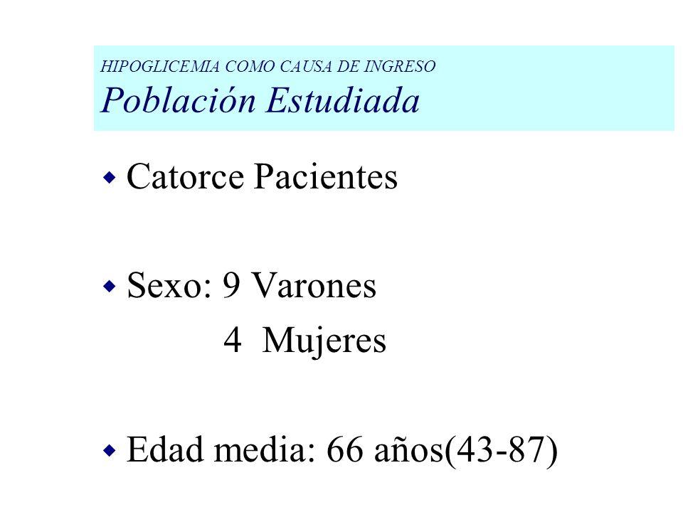HIPOGLICEMIA COMO CAUSA DE INGRESO Población Estudiada w Catorce Pacientes w Sexo: 9 Varones 4 Mujeres w Edad media: 66 años(43-87)