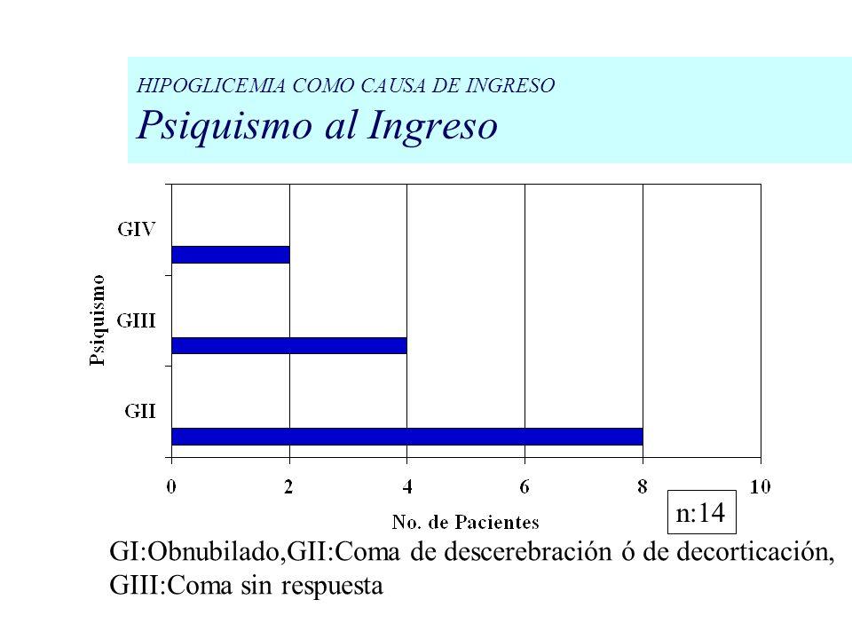 HIPOGLICEMIA COMO CAUSA DE INGRESO Psiquismo al Ingreso GI:Obnubilado,GII:Coma de descerebración ó de decorticación, GIII:Coma sin respuesta n:14