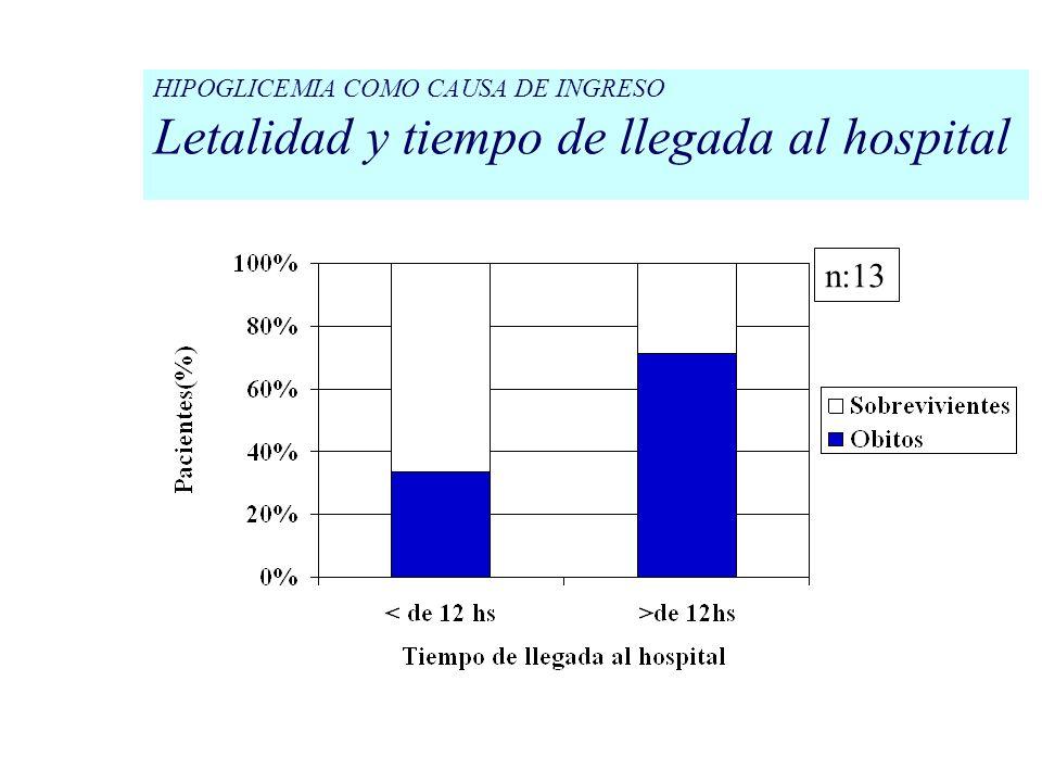 HIPOGLICEMIA COMO CAUSA DE INGRESO Letalidad y comorbilidad n:14