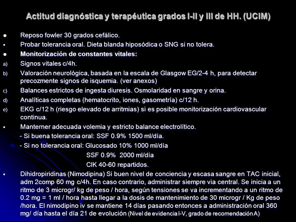 Actitud diagnóstica y terapéutica grados I-II y III de HH. (UCIM) Reposo fowler 30 grados cefálico. Reposo fowler 30 grados cefálico. Probar toleranci