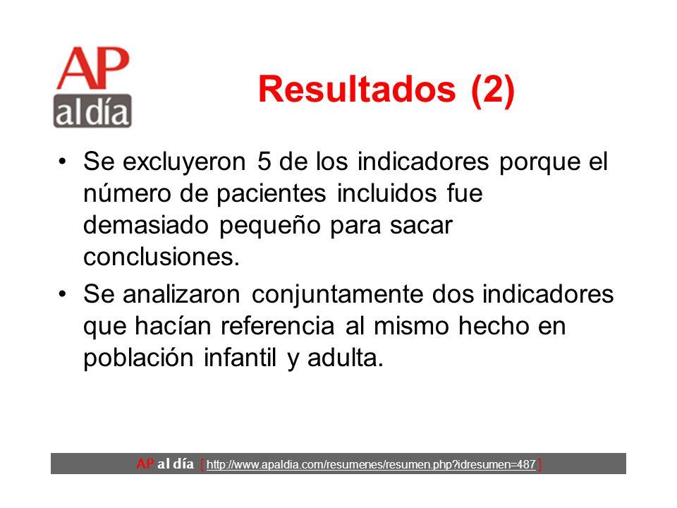 AP al día [ http://www.apaldia.com/resumenes/resumen.php idresumen=487 ] Resultados (2) Se excluyeron 5 de los indicadores porque el número de pacientes incluidos fue demasiado pequeño para sacar conclusiones.