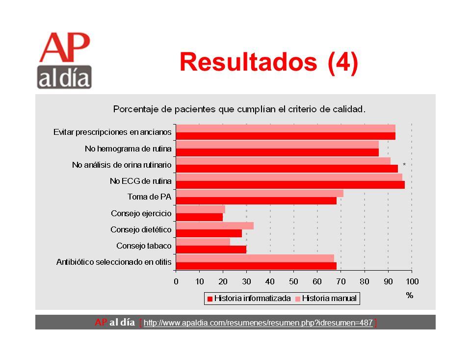 AP al día [ http://www.apaldia.com/resumenes/resumen.php idresumen=487 ] Resultados (4) *