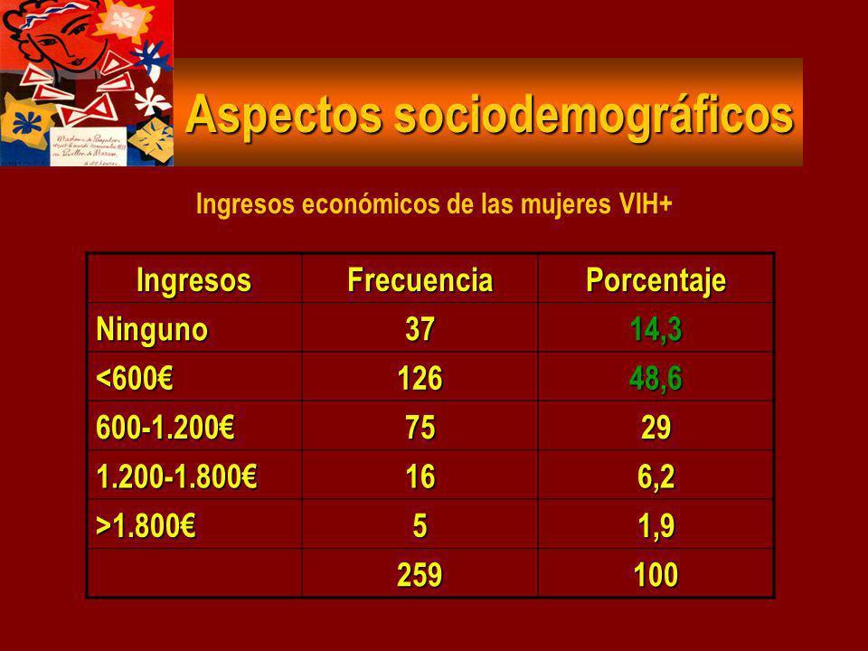 El 56,3% de la muestra reside en C.A. de Madrid y Catalunya. El 56,3% de la muestra reside en C.A. de Madrid y Catalunya. 2/3 partes residen en munici