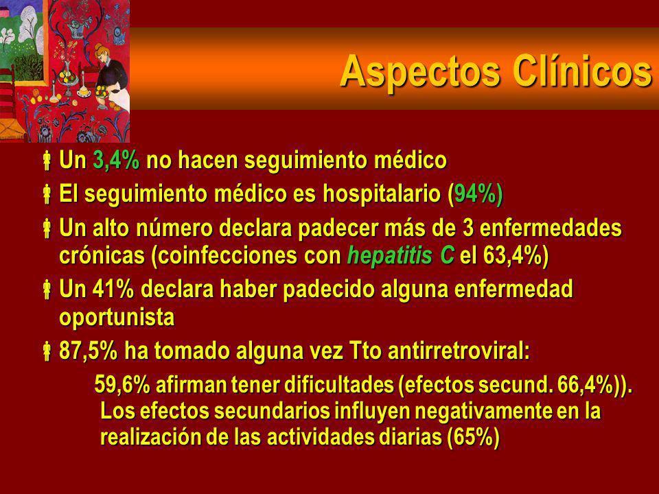 Situación inmunitaria diagnóstico: 27,4% no saben sus recuentos en ese momento 27,4% no saben sus recuentos en ese momento 38,3% 300 cd4 (precoz) 38,3