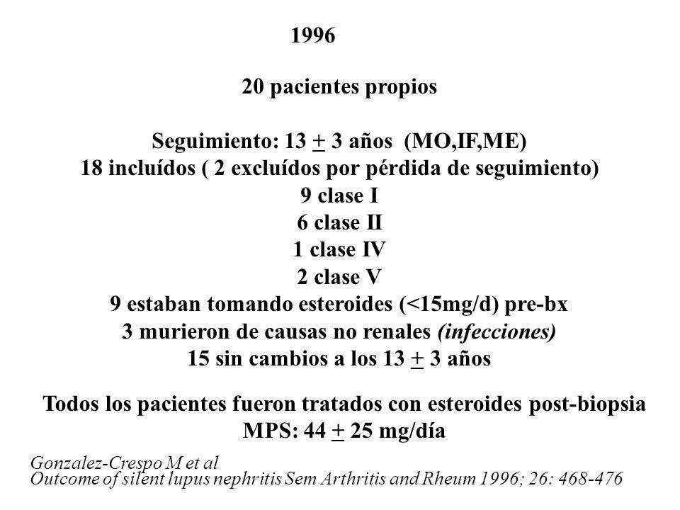 Gonzalez-Crespo M et al Outcome of silent lupus nephritis Sem Arthritis and Rheum 1996; 26: 468-476 1996 20 pacientes propios Seguimiento: 13 + 3 años (MO,IF,ME) 18 incluídos ( 2 excluídos por pérdida de seguimiento) 9 clase I 6 clase II 1 clase IV 2 clase V 9 estaban tomando esteroides (<15mg/d) pre-bx 3 murieron de causas no renales (infecciones) 15 sin cambios a los 13 + 3 años Todos los pacientes fueron tratados con esteroides post-biopsia MPS: 44 + 25 mg/día