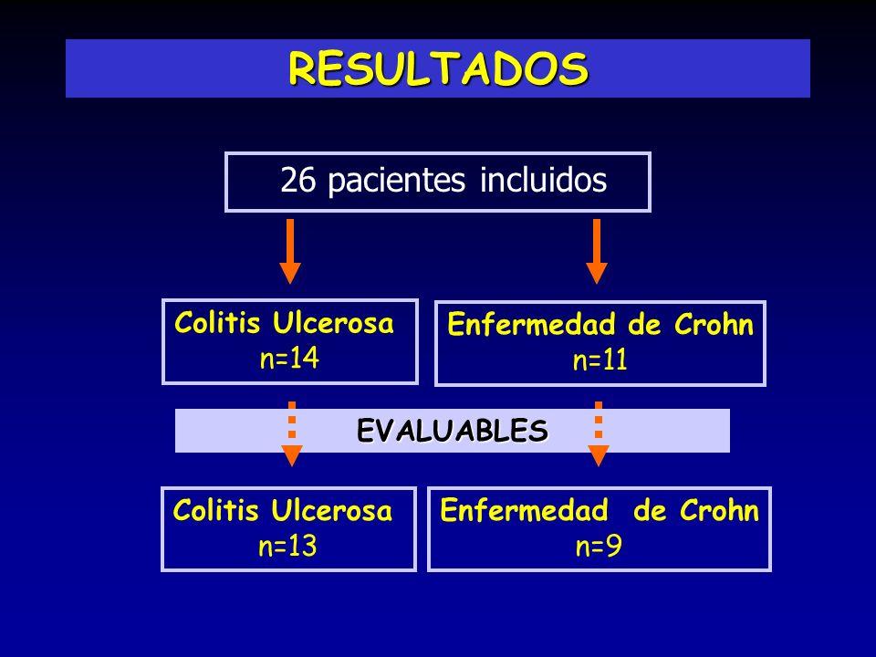 EVALUABLES RESULTADOS 26 pacientes incluidos Colitis Ulcerosa n=14 Enfermedad de Crohn n=11 Colitis Ulcerosa n=13 Enfermedad de Crohn n=9