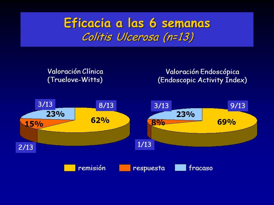remisiónrespuestafracaso Eficacia a las 6 semanas Colitis Ulcerosa (n=13) 62% 15% 23% Valoración Clínica (Truelove-Witts) Valoración Endoscópica (Endo