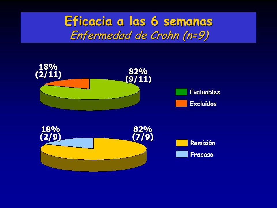 Eficacia a las 6 semanas Enfermedad de Crohn (n=9) Remisión Fracaso 82%(7/9)18%(2/9) 82%(9/11) 18%(2/11) Evaluables Excluidos