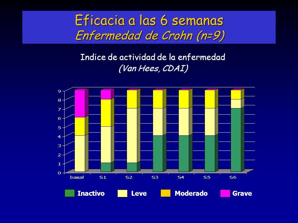 InactivoLeve Moderado Grave Indice de actividad de la enfermedad (Van Hees, CDAI) Eficacia a las 6 semanas Enfermedad de Crohn (n=9)