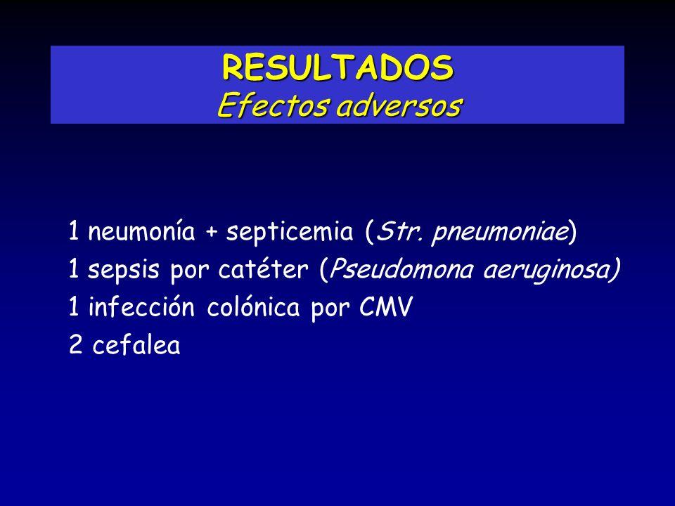 RESULTADOS Efectos adversos 1 neumonía + septicemia (Str. pneumoniae) 1 sepsis por catéter (Pseudomona aeruginosa) 1 infección colónica por CMV 2 cefa
