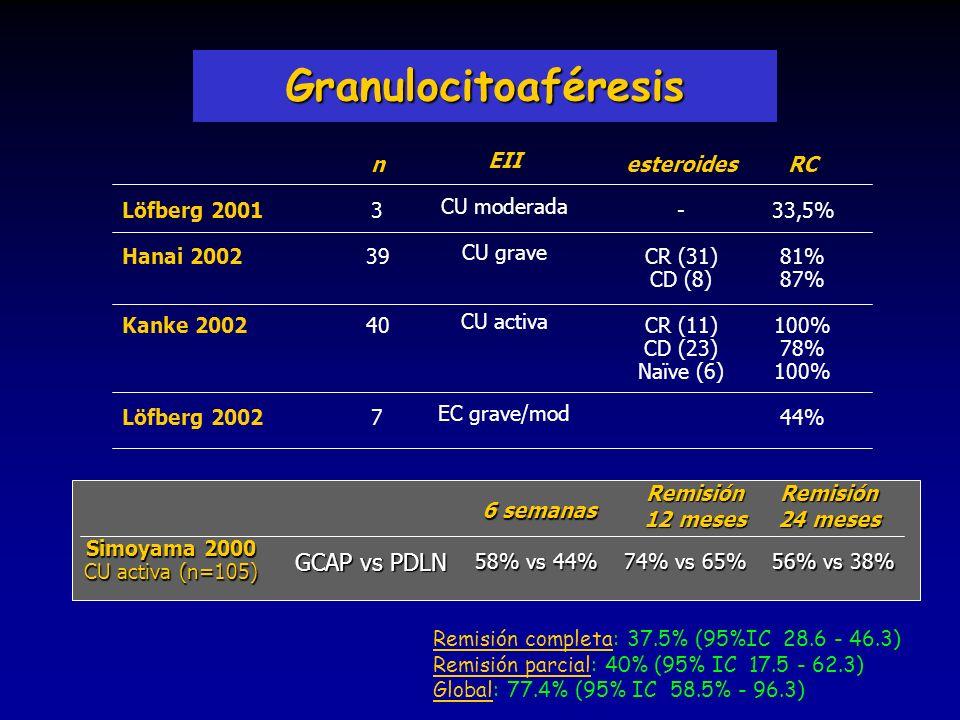 Granulocitoaféresis Löfberg 2001 Hanai 2002 Kanke 2002 Löfberg 2002 n 3 39 40 7 esteroides - CR (31) CD (8) CR (11) CD (23) Naïve (6) EII CU moderada