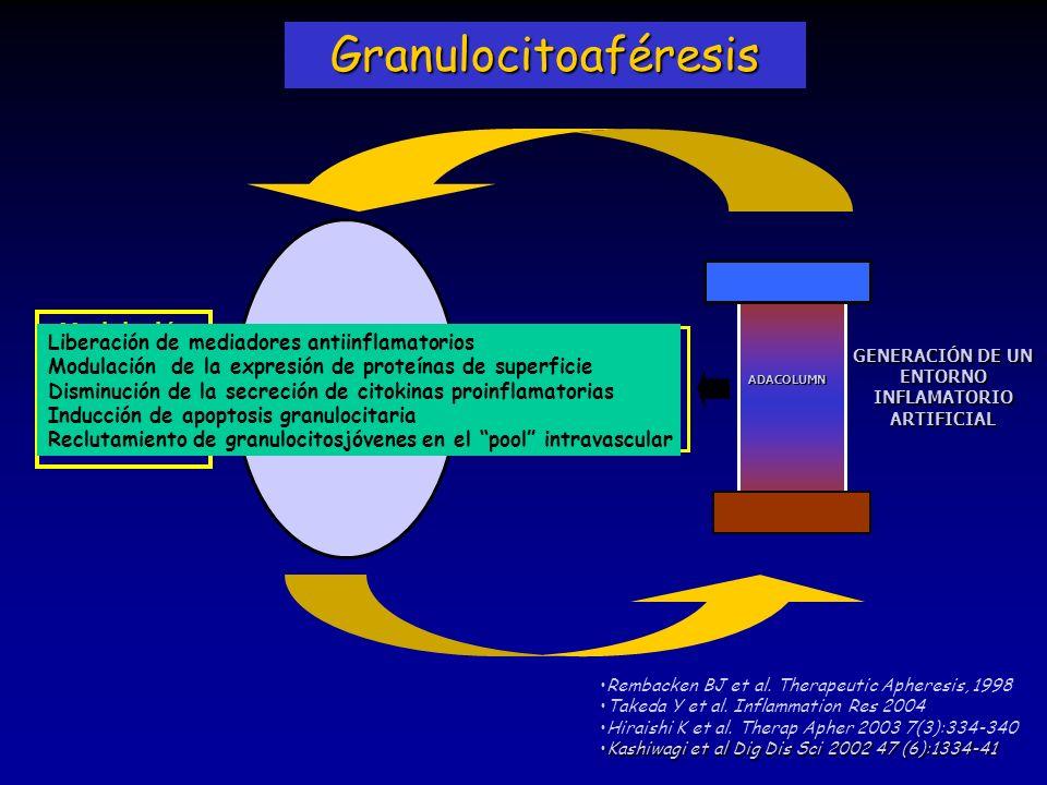 ADACOLUMN Host GENERACIÓN DE UN ENTORNO INFLAMATORIO ARTIFICIAL Inducción de cambios funcionales leucocitarios Modulación de la Respuesta Inmune Celul