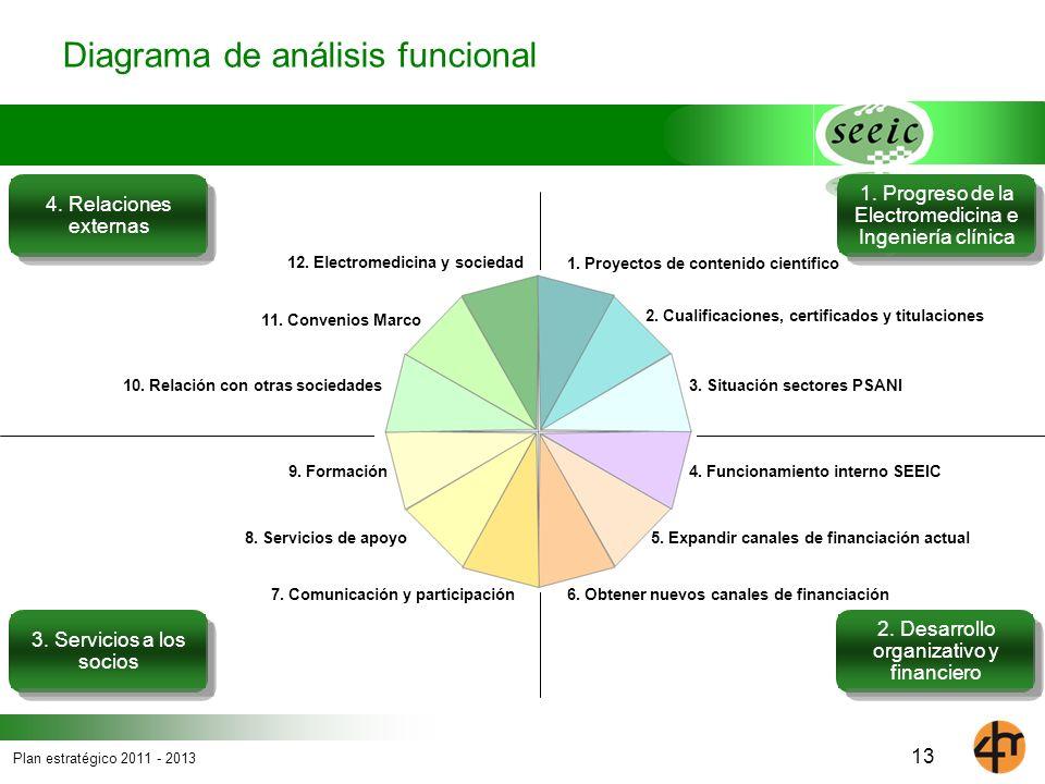 Plan estratégico 2011 - 2013 13 Diagrama de análisis funcional 2. Desarrollo organizativo y financiero 3. Servicios a los socios 4. Relaciones externa