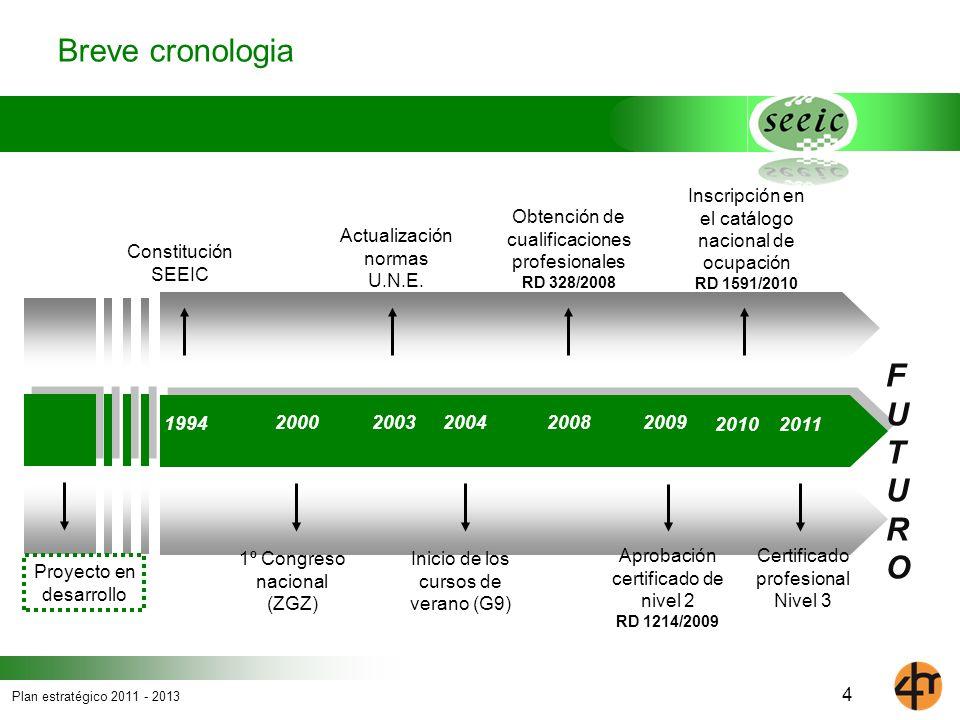 Plan estratégico 2011 - 2013 4 Breve cronologia 2000200320082004 Obtención de cualificaciones profesionales RD 328/2008 Constitución SEEIC 1º Congreso