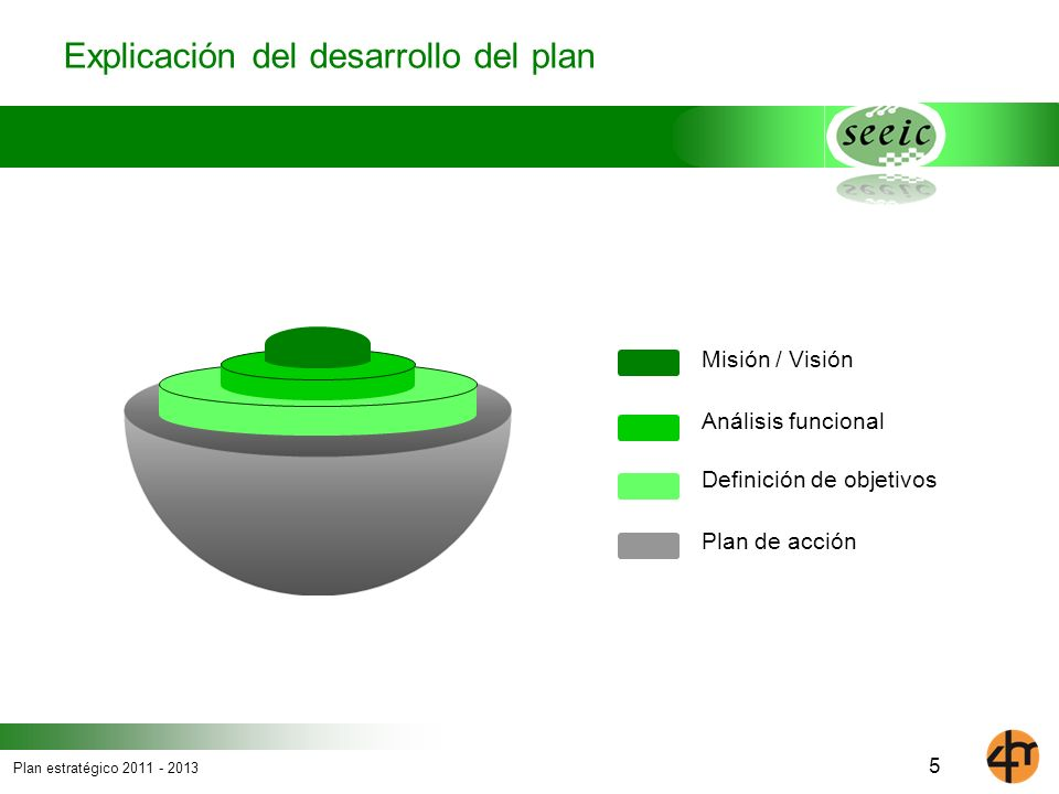 Plan estratégico 2011 - 2013 6 Mision de la Sociedad La SEEIC se creó para promover la ordenación y normalización de la Electromedicina y la Ingeniería Clínica en España.