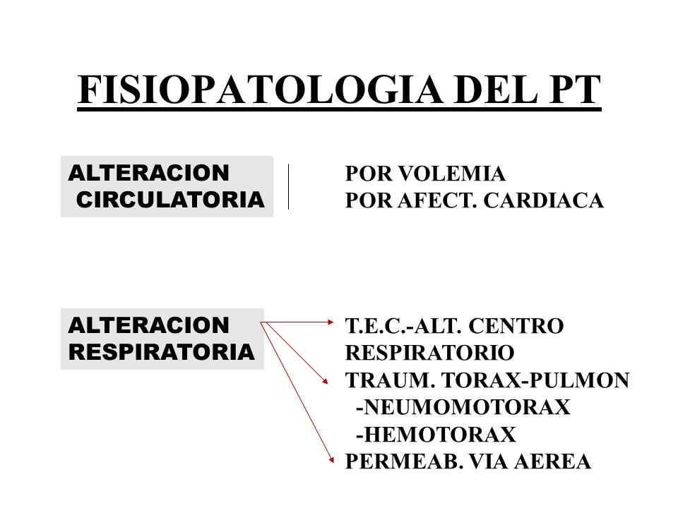FISIOPATOLOGIA DEL PT ALTERACION CIRCULATORIA POR VOLEMIA POR AFECT.