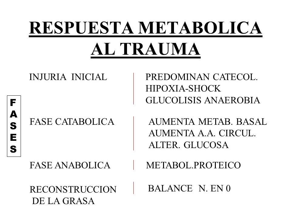 RESPUESTA METABOLICA AL TRAUMA INJURIA INICIALPREDOMINAN CATECOL.