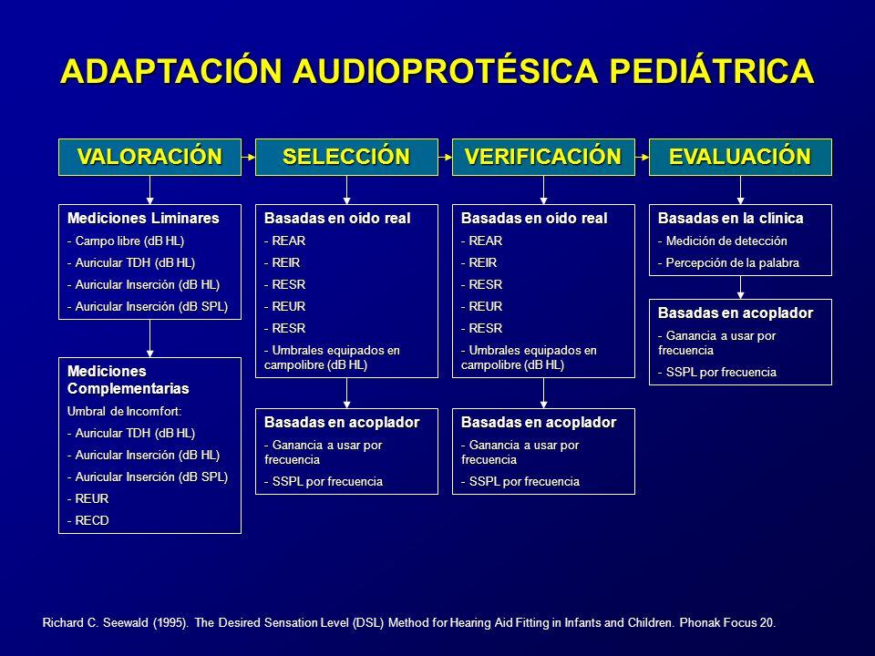 VALORACIÓNSELECCIÓNVERIFICACIÓNEVALUACIÓN Mediciones Liminares - Campo libre (dB HL) - Auricular TDH (dB HL) - Auricular Inserción (dB HL) - Auricular