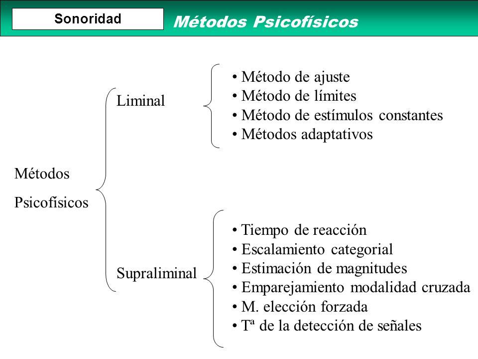 Métodos Psicofísicos Liminal Supraliminal Método de ajuste Método de límites Método de estímulos constantes Métodos adaptativos Tiempo de reacción Esc