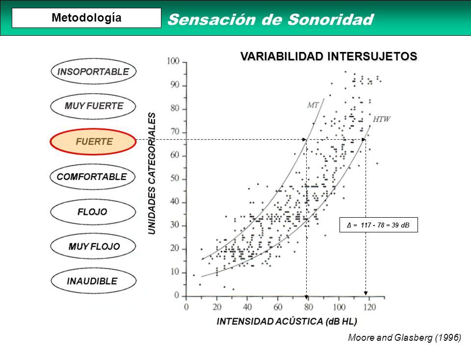 Moore and Glasberg (1996) Metodología Δ = 117 - 78 = 39 dB VARIABILIDAD INTERSUJETOS Sensación de Sonoridad