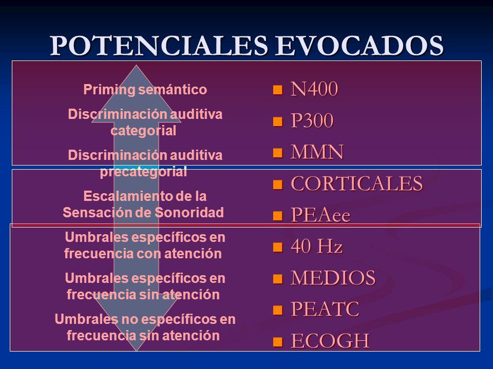 POTENCIALES EVOCADOS N400 N400 P300 P300 MMN MMN CORTICALES CORTICALES PEAee PEAee 40 Hz 40 Hz MEDIOS MEDIOS PEATC PEATC ECOGH ECOGH Priming semántico