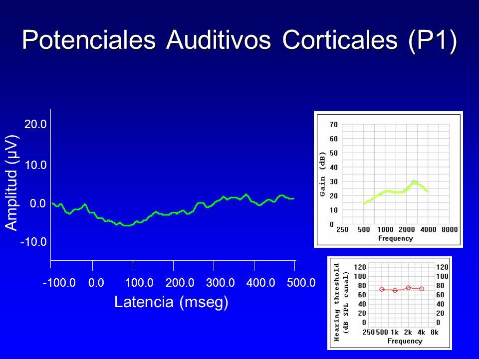 -100.00.0100.0200.0300.0400.0 500.0 Amplitud (µV) 0.0 10.0 20.0 -10.0 Potenciales Auditivos Corticales (P1) Latencia (mseg)