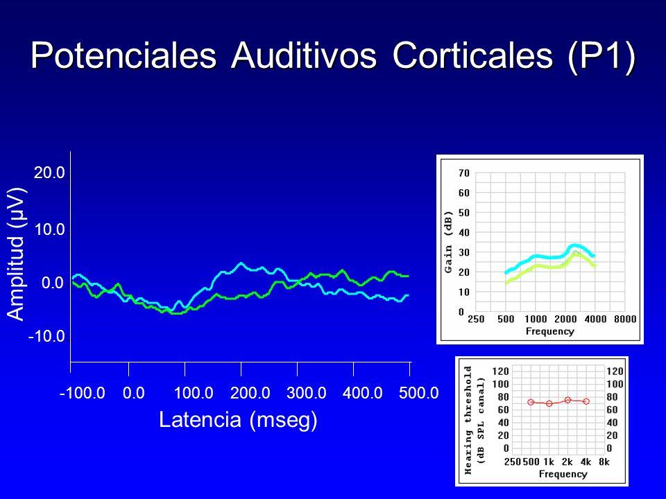 -100.00.0100.0200.0300.0400.0 500.0 0.0 10.0 20.0 -10.0 Potenciales Auditivos Corticales (P1) Latencia (mseg) Amplitud (µV)
