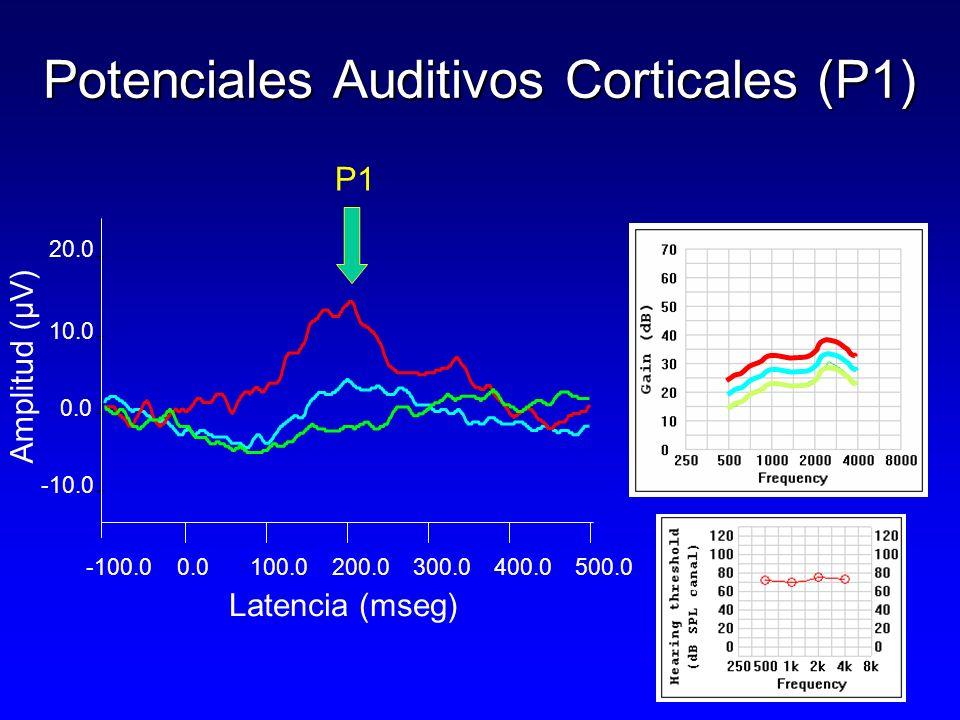 -100.00.0100.0200.0300.0400.0 500.0 0.0 10.0 20.0 -10.0 Potenciales Auditivos Corticales (P1) Latencia (mseg) Amplitud (µV) P1