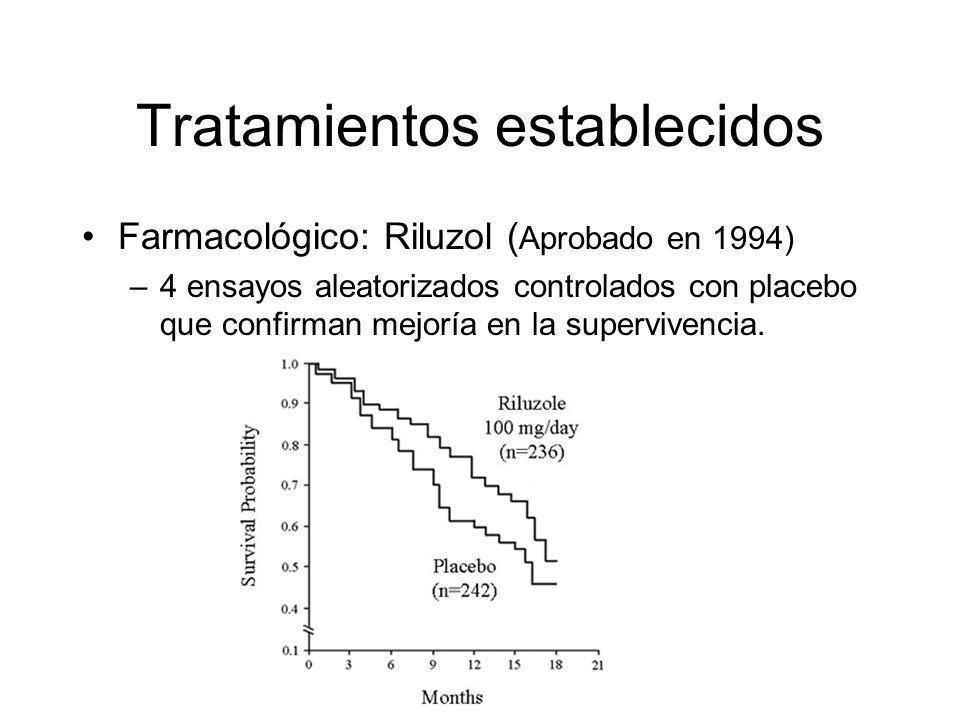 Tratamientos establecidos Farmacológico: Riluzol ( Aprobado en 1994) –4 ensayos aleatorizados controlados con placebo que confirman mejoría en la supervivencia.