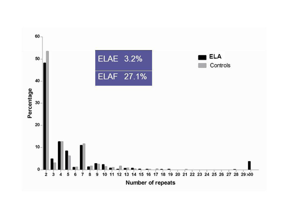 ELAE3.2% ELAF27.1% ELA