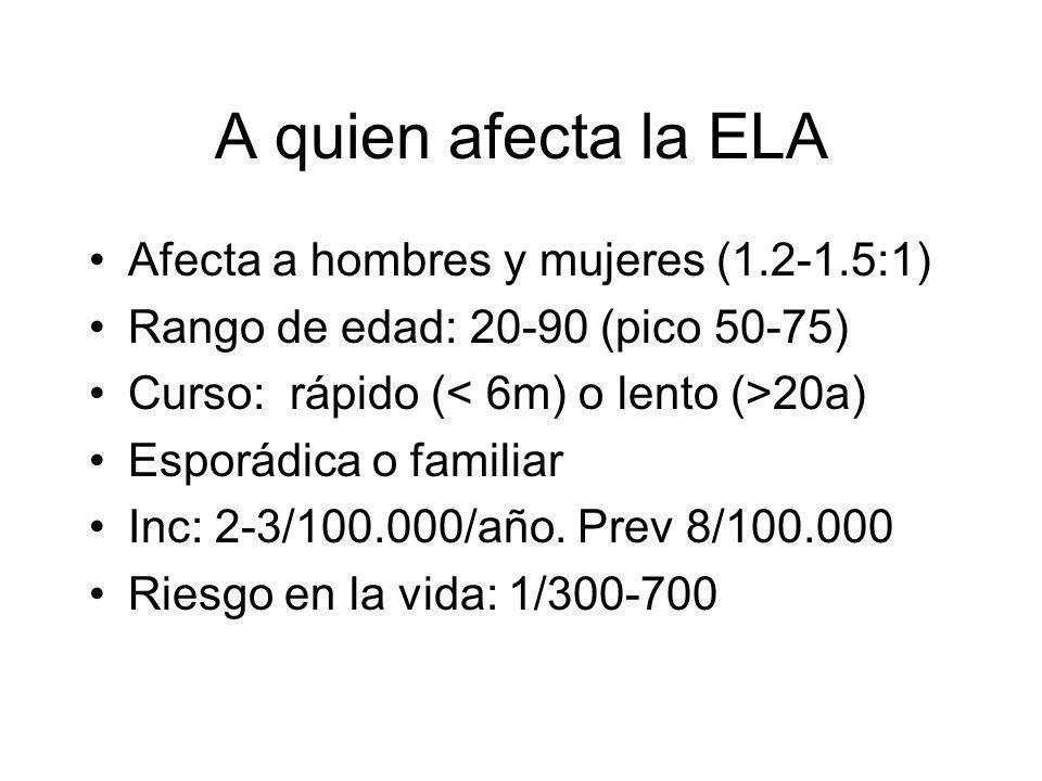 A quien afecta la ELA Afecta a hombres y mujeres (1.2-1.5:1) Rango de edad: 20-90 (pico 50-75) Curso: rápido ( 20a) Esporádica o familiar Inc: 2-3/100.000/año.