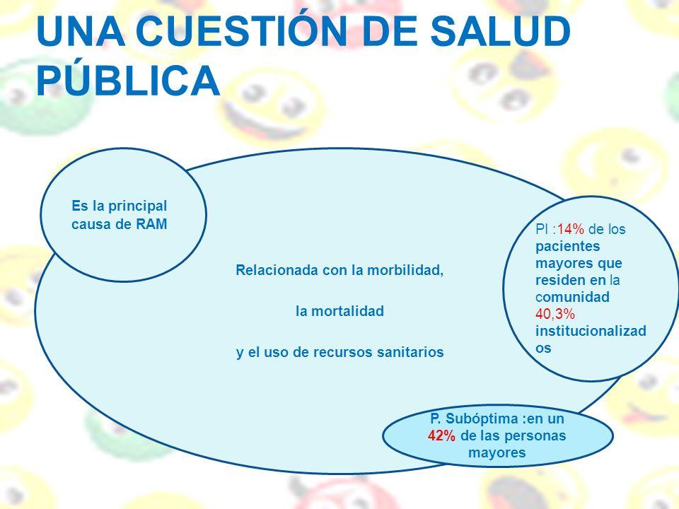 UNA CUESTIÓN DE SALUD PÚBLICA Relacionada con la morbilidad, la mortalidad y el uso de recursos sanitarios Es la principal causa de RAM PI :14% de los