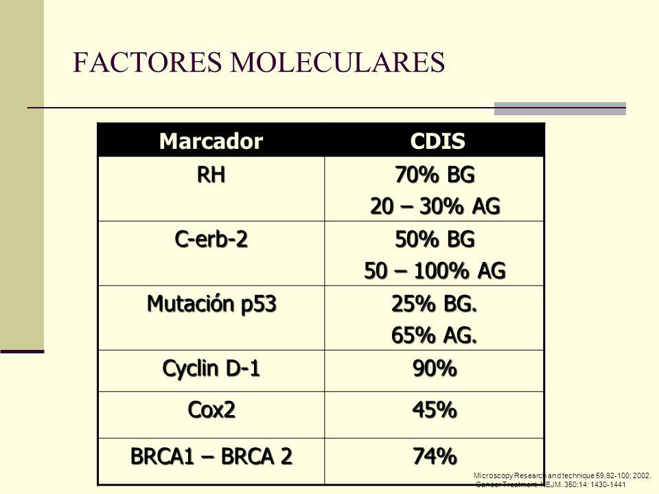 Marcador CDIS CDIS RH 70% BG 20 – 30% AG C-erb-2 50% BG 50 – 100% AG Mutación p53 25% BG. 65% AG. Cyclin D-1 90% Cox245% BRCA1 – BRCA 2 74% Microscopy