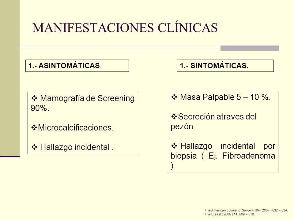 MANIFESTACIONES CLÍNICAS Masa Palpable 5 – 10 %. Secreción atraves del pezón. Hallazgo incidental por biopsia ( Ej. Fibroadenoma ). 1.- SINTOMÁTICAS.
