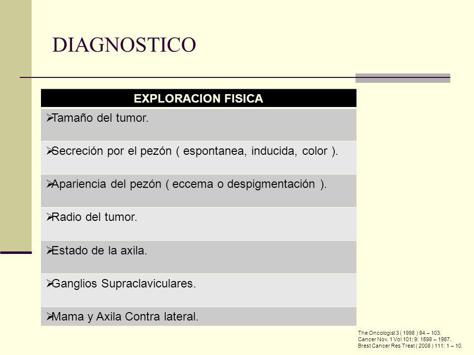 EXPLORACION FISICA Tamaño del tumor. Secreción por el pezón ( espontanea, inducida, color ). Apariencia del pezón ( eccema o despigmentación ). Radio