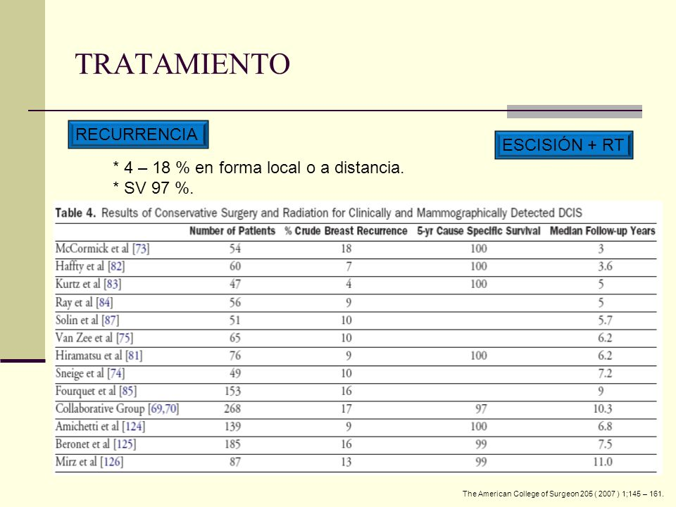 RECURRENCIA * 4 – 18 % en forma local o a distancia.
