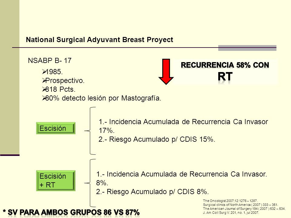 National Surgical Adyuvant Breast Proyect NSABP B- 17 Escisión Escisión + RT 1985.