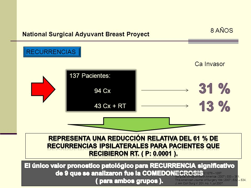 National Surgical Adyuvant Breast Proyect 8 AÑOS RECURRENCIAS 137 Pacientes: 94 Cx 43 Cx + RT The Oncologist 2007;12:1276 – 1287.