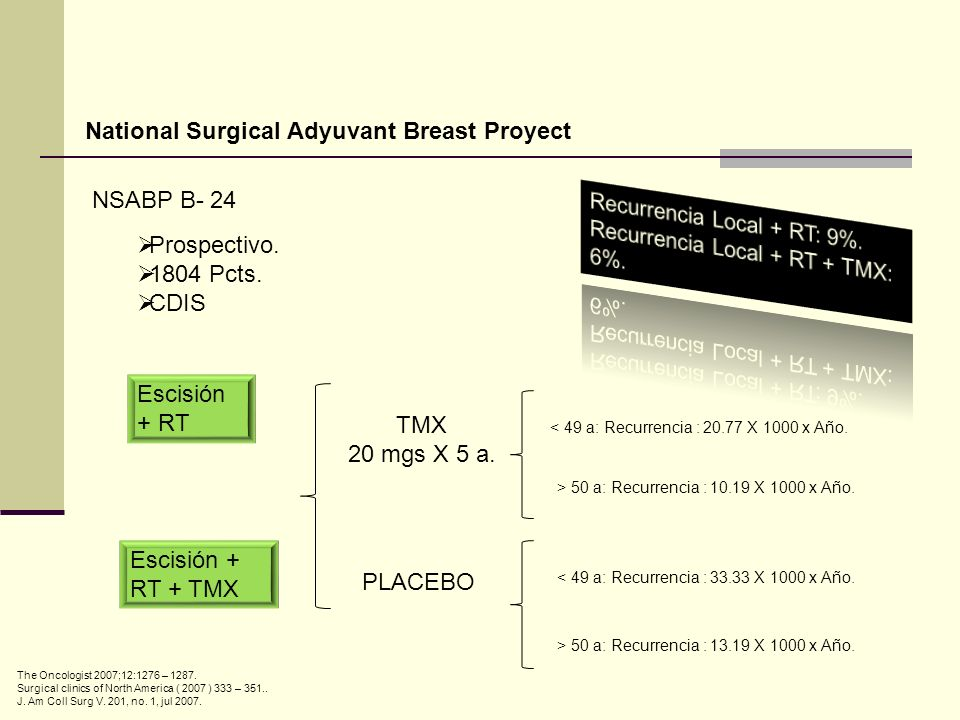 National Surgical Adyuvant Breast Proyect NSABP B- 24 Prospectivo.