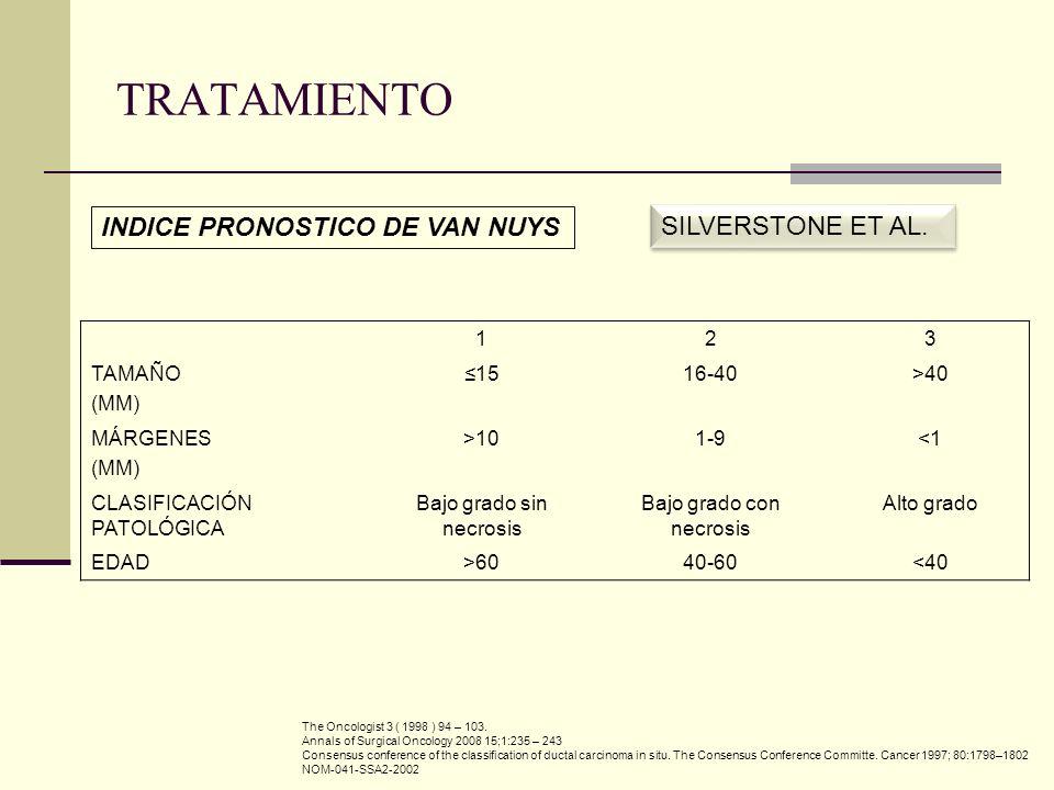 123 TAMAÑO (MM) 1516-40>40 MÁRGENES (MM) >101-9<1<1 CLASIFICACIÓN PATOLÓGICA Bajo grado sin necrosis Bajo grado con necrosis Alto grado EDAD>6040-60<4