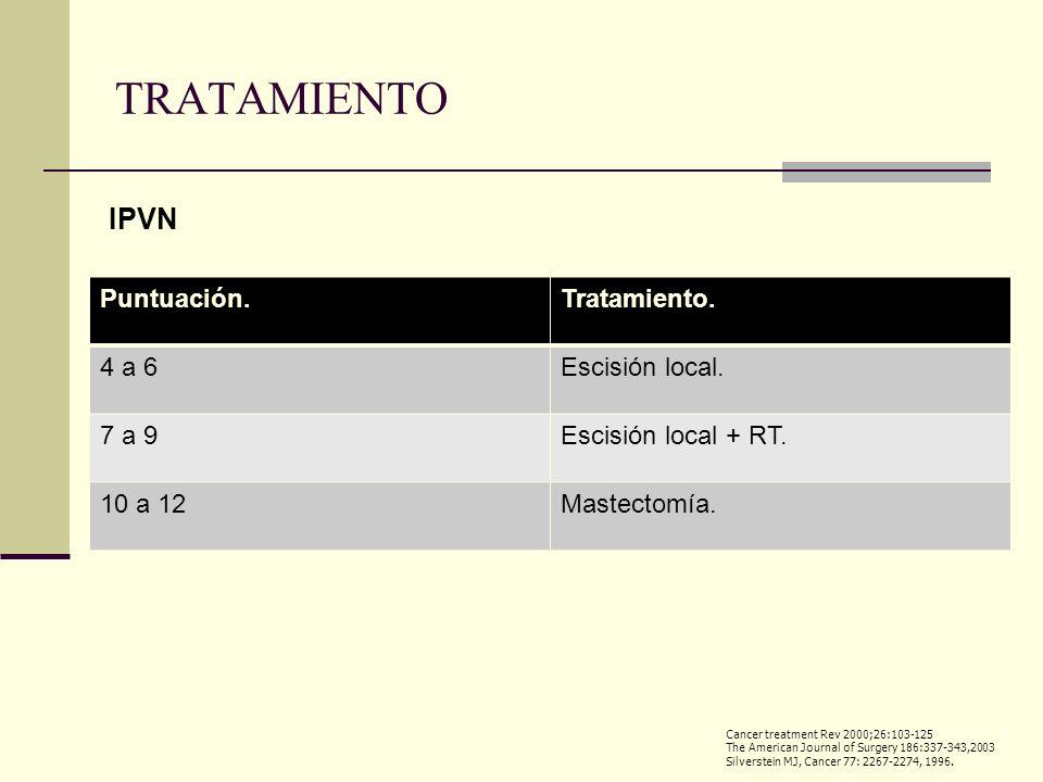 Puntuación.Tratamiento. 4 a 6Escisión local. 7 a 9Escisión local + RT. 10 a 12Mastectomía. Cancer treatment Rev 2000;26:103-125 The American Journal o
