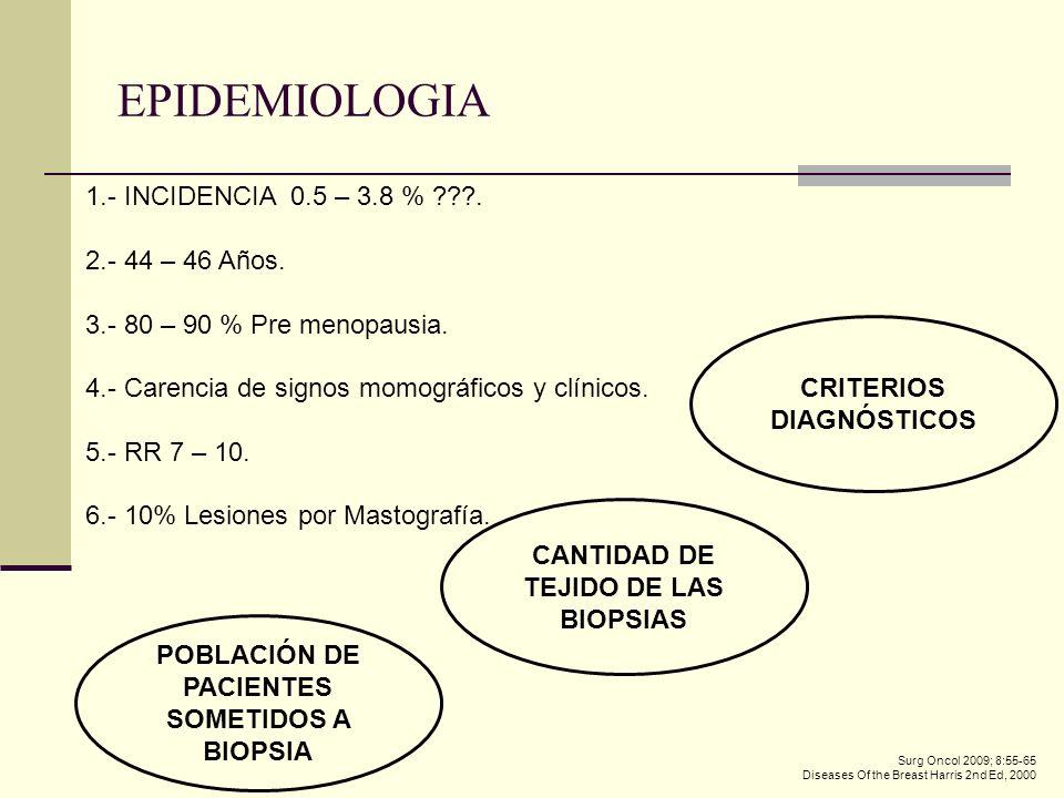 EPIDEMIOLOGIA 1.- INCIDENCIA 0.5 – 3.8 % ???. 2.- 44 – 46 Años. 3.- 80 – 90 % Pre menopausia. 4.- Carencia de signos momográficos y clínicos. 5.- RR 7