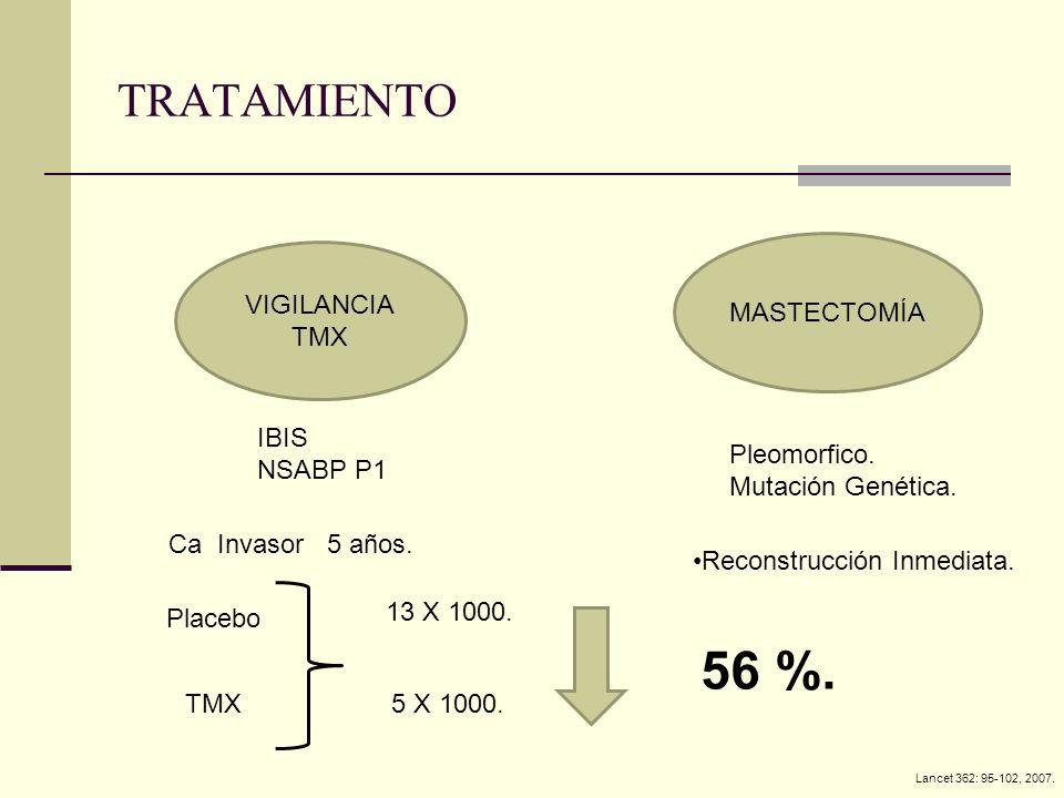 TRATAMIENTO VIGILANCIA TMX MASTECTOMÍA IBIS NSABP P1 Ca Invasor 5 años. Placebo TMX 13 X 1000. 5 X 1000. 56 %. Pleomorfico. Mutación Genética. Lancet