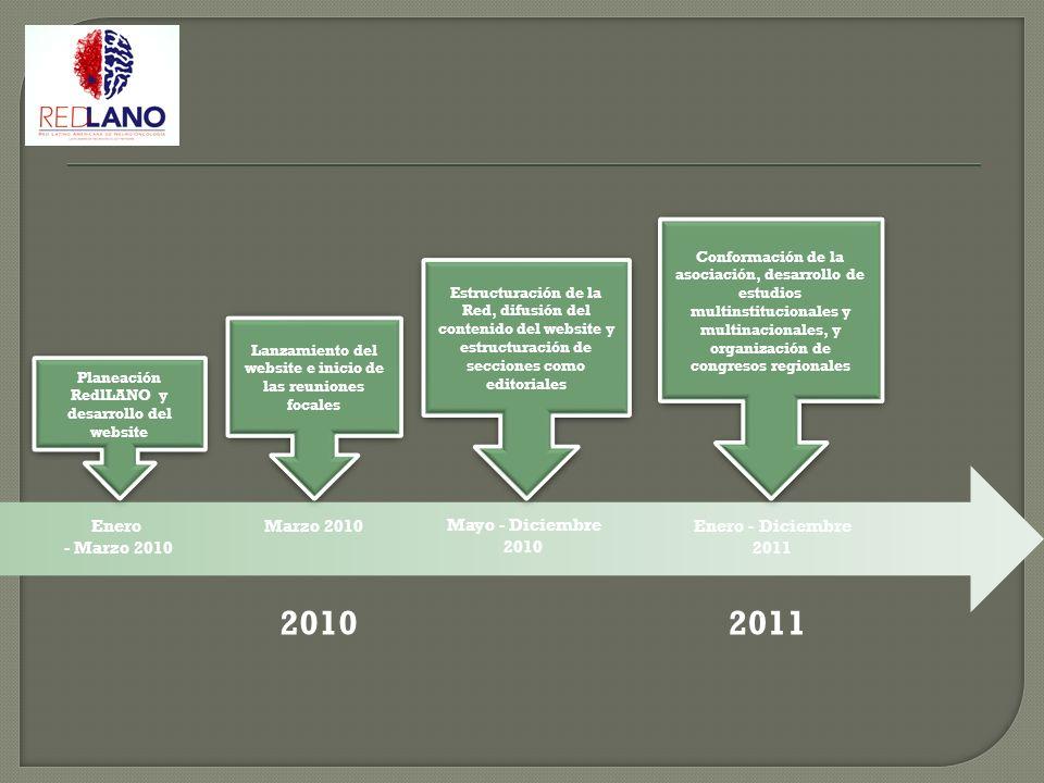 2010 Planeación RedlLANO y desarrollo del website Enero - Marzo 2010 Lanzamiento del website e inicio de las reuniones focales Marzo 2010 Estructuraci