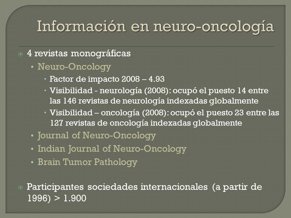 4 revistas monográficas Neuro-Oncology Factor de impacto 2008 – 4.93 Visibilidad - neurología (2008): ocupó el puesto 14 entre las 146 revistas de neu