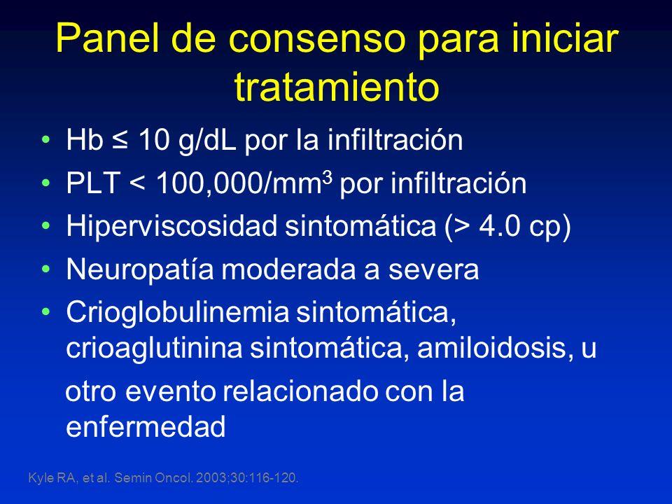 Panel de consenso para iniciar tratamiento Hb 10 g/dL por la infiltración PLT < 100,000/mm 3 por infiltración Hiperviscosidad sintomática (> 4.0 cp) N
