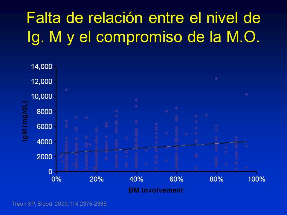 Falta de relación entre el nivel de Ig. M y el compromiso de la M.O. BM Involvement IgM (mg/dL) 0 2000 4000 6000 8000 10,000 12,000 14,000 0%20%40%60%
