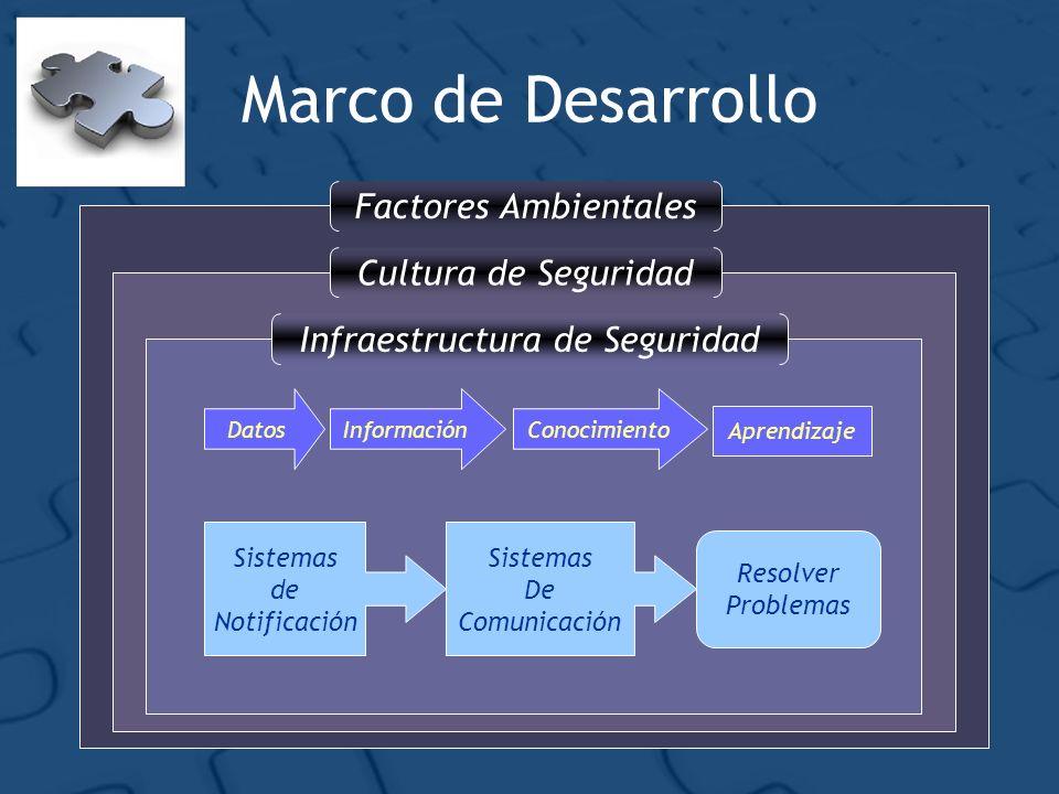 Factores AmbientalesCultura de SeguridadInfraestructura de Seguridad Marco de Desarrollo DatosInformaciónConocimiento Aprendizaje Sistemas de Notifica