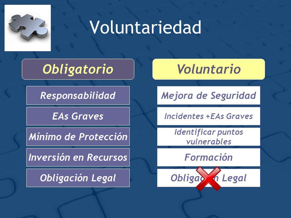 Voluntariedad VoluntarioObligatorio Responsabilidad EAs Graves Mínimo de Protección Inversión en Recursos Obligación Legal Mejora de Seguridad Incidentes +EAs Graves Identificar puntos vulnerables Formación Obligación Legal